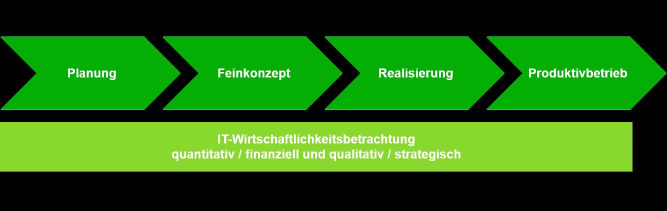 IT_Wirtschaftlichkeitsbetrachtung